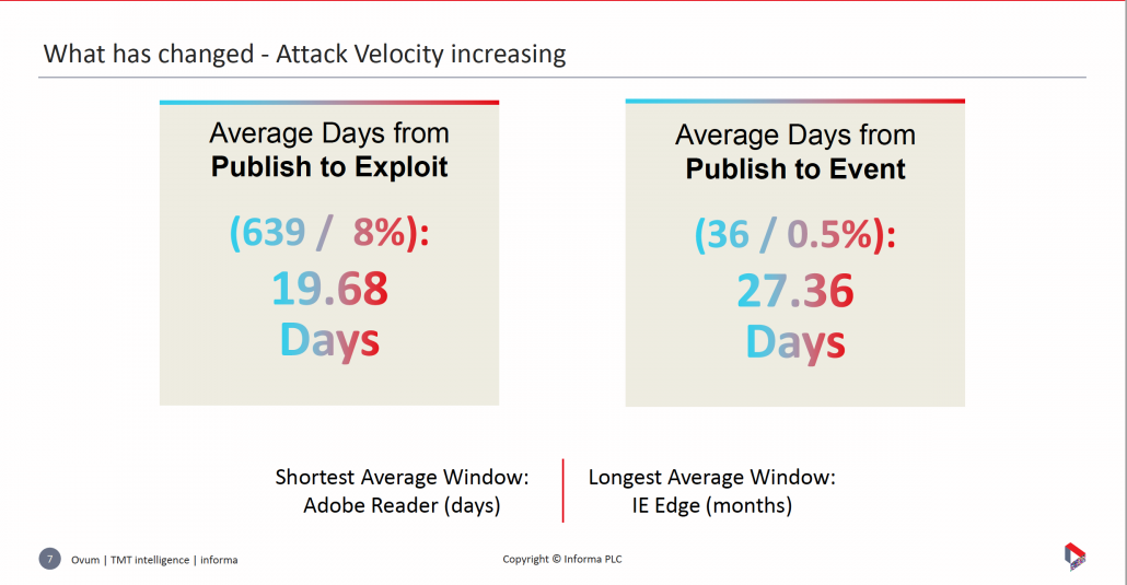 Ovum - Attach velocity statistics